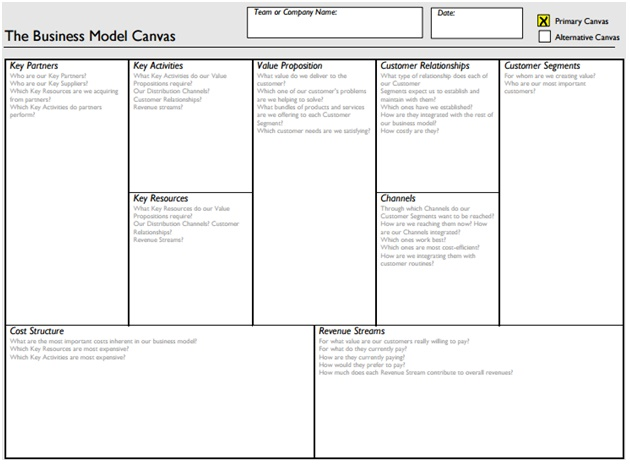 Business Model Convas - 4 actionable steps to craft a successful startup business plan