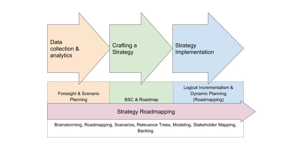 Tools for Effective Strategic Management in the VUCA World 1