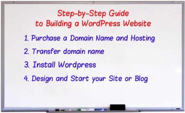 Build a website from scratch in detail