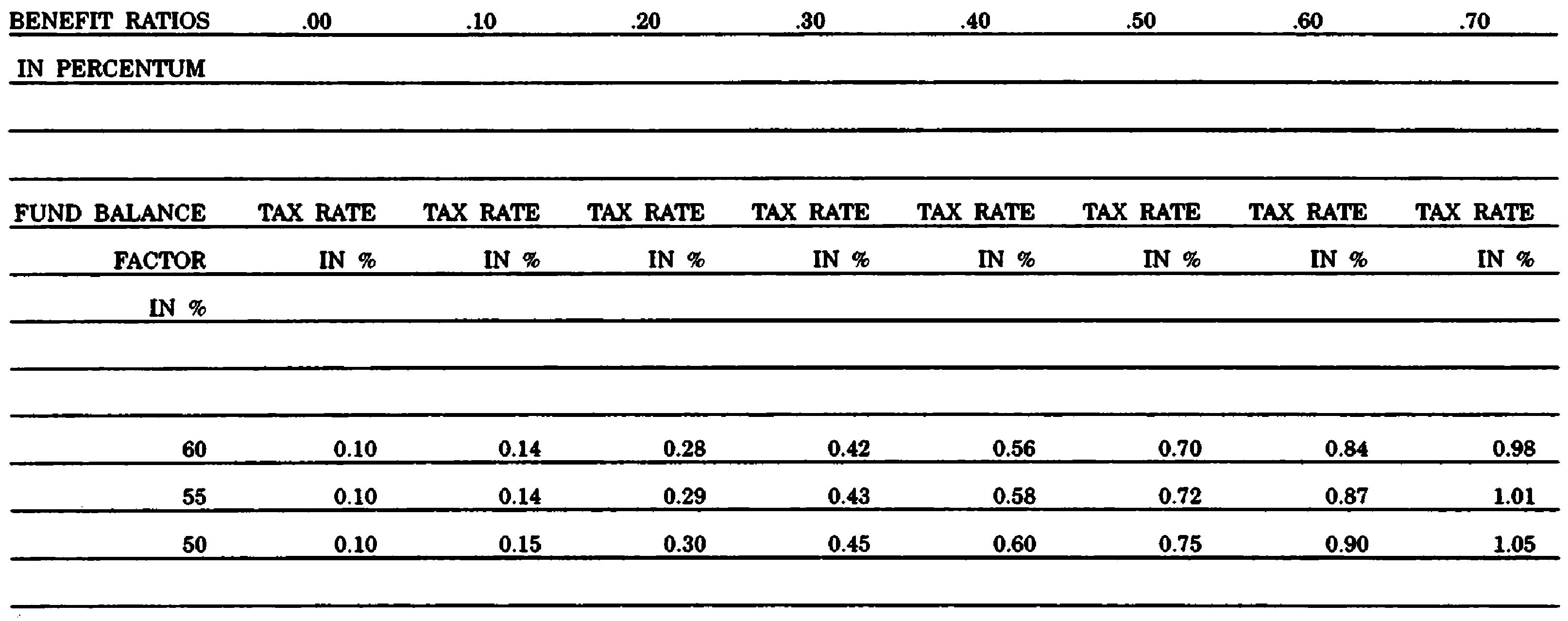 Virginia Tax Table