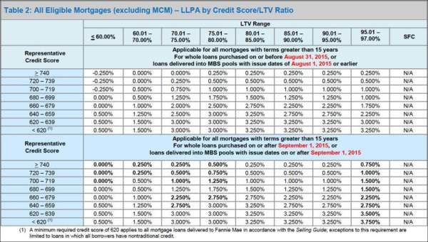 LLPA Table 2