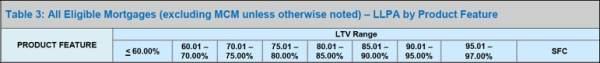 LLPA Table 3 LTV Chart