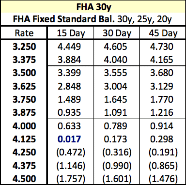 FHA Interest Rate Cost Example