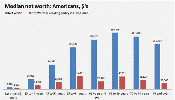 Median net worth of Americans by age