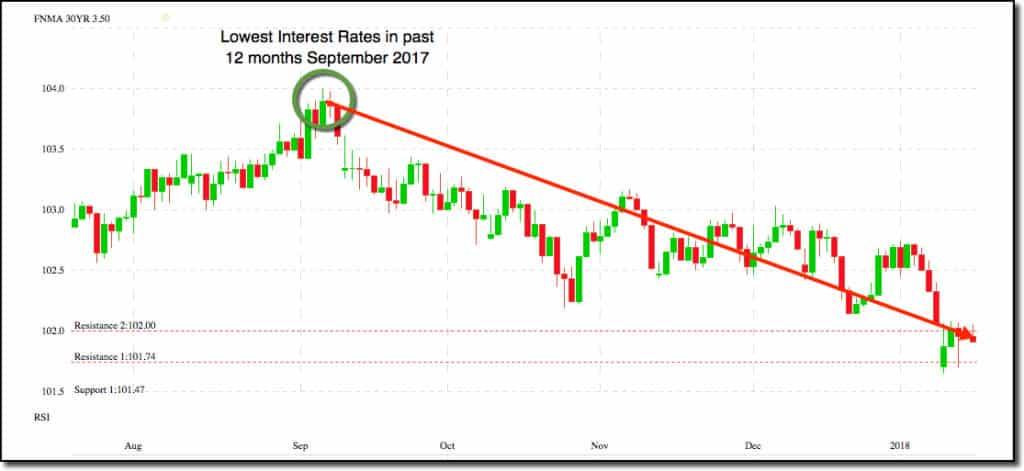 Interest rates slowly rising since September 2017