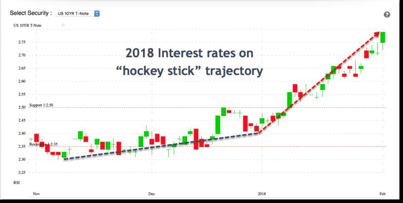 10 Year Treasury Yield on Hockey Stick Trajectory in 2018