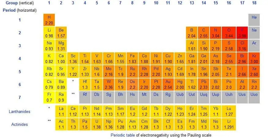 Elegant Download Free Electronegativity Chart 2 U2013 PDF All Articles About MS Excel Electronegativity  Chart. Uncategorized. Electronegativity Charts. By Meadmin.