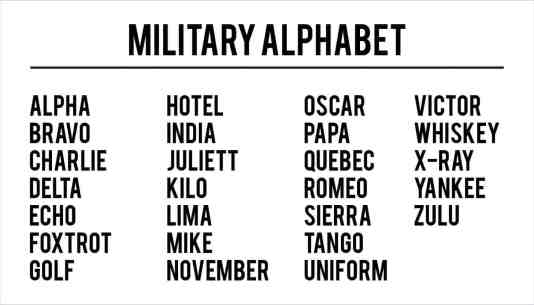 Military Alphabet Charts  Find Word Templates