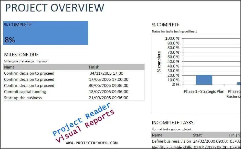 Project Overview Templates