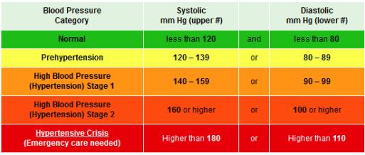 blood-pressure-chart-2
