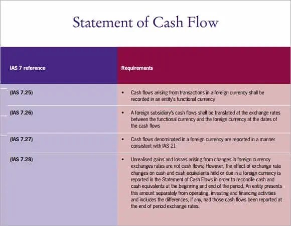 Cash Flow Statement Templates - Find Word Templates