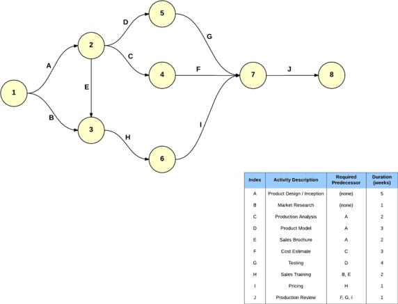 critical-path-template-3