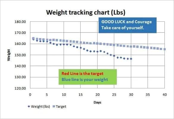 weight loss chart 6.