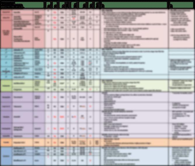 Antibiotic Charts Medical Students