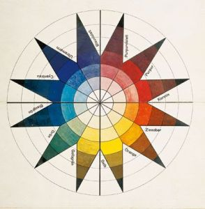 johannes itten's star chart color wheel