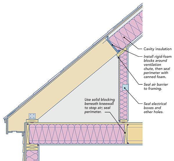 Garage Ceiling Metal Insulation Building