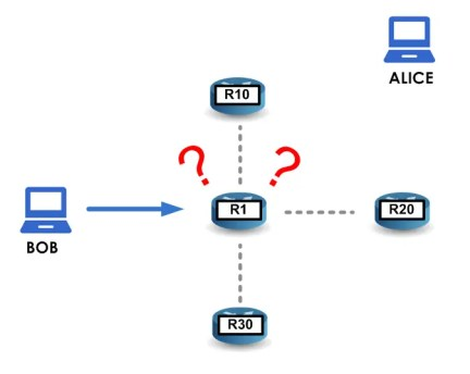 Static routing 1
