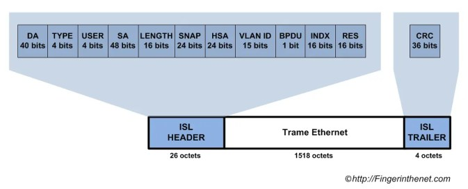 ISL encapsulation in detail