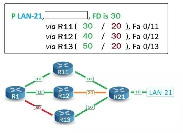 EIGRP - Topology Table