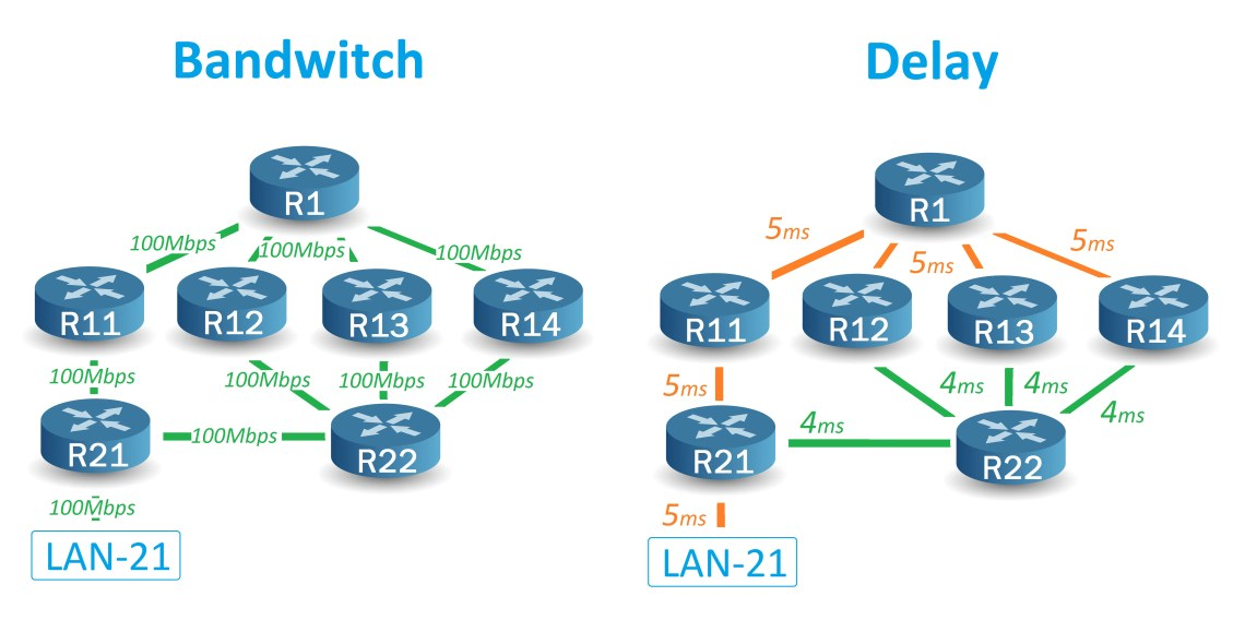 EIGRP - Bandwitch and Delay