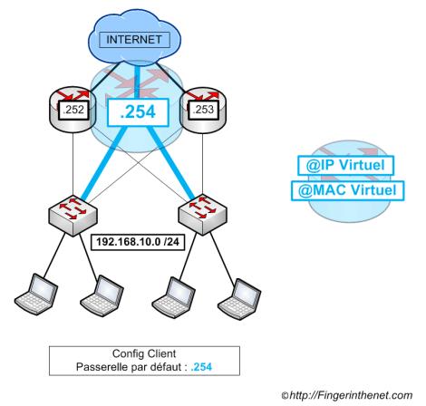 Principe de fonctionnement des protocoles FHRP