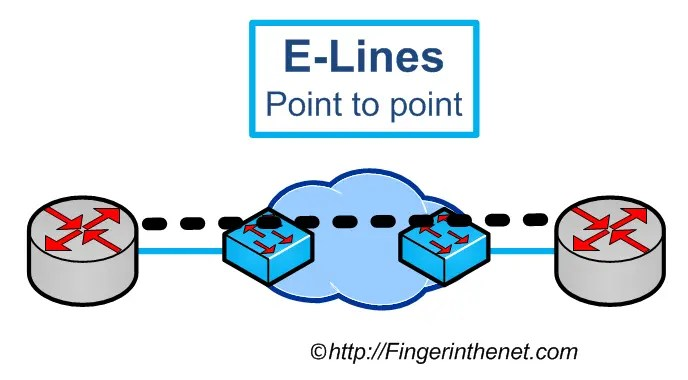 Ethernet Line Service Point to Point
