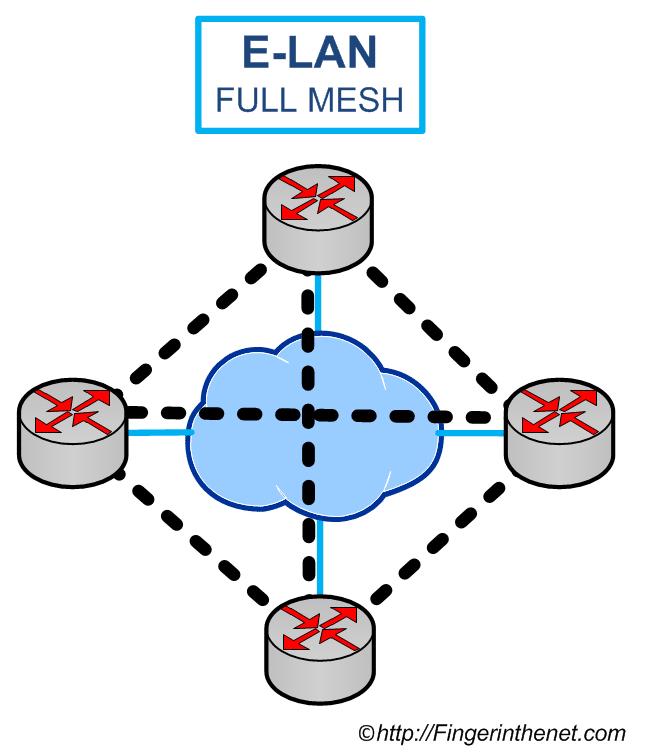 Ethernet LAN Service (E-LAN) 01