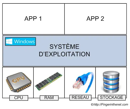 Virtualization 1