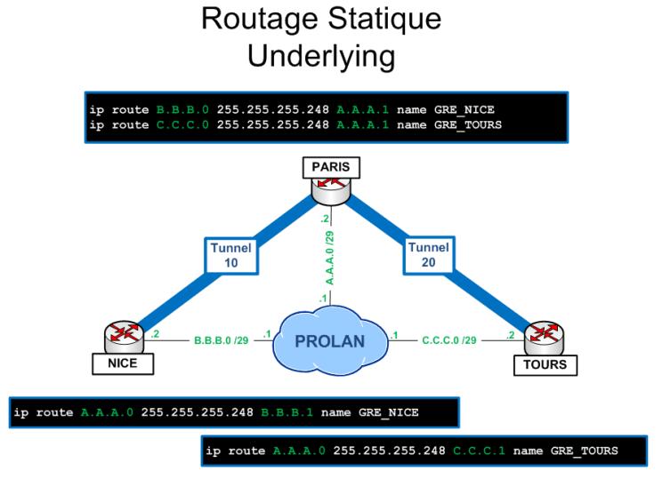 CBWFQ over GRE sous CISCO : Présentation et configuration 4