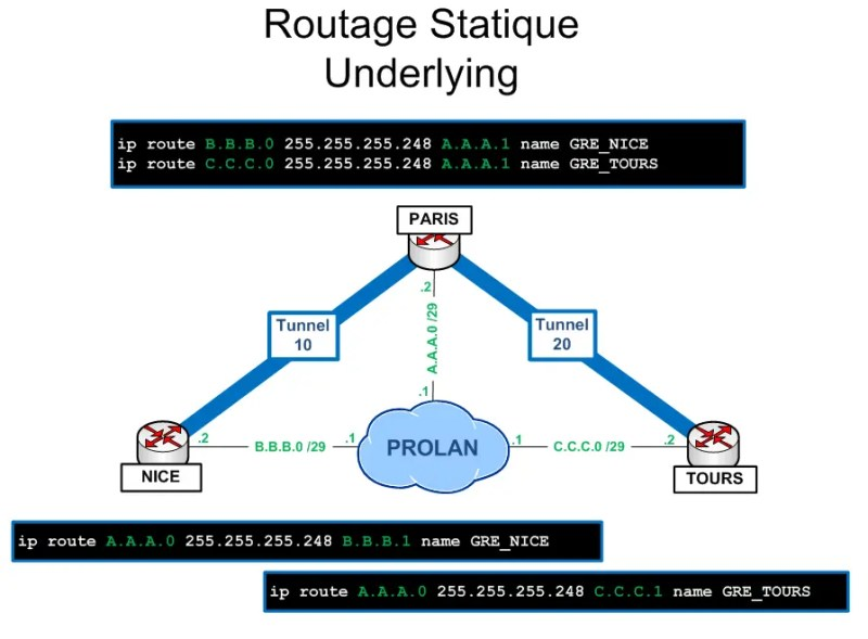 Présentation et configuration du CBWFQ over GRE sous CISCO 4