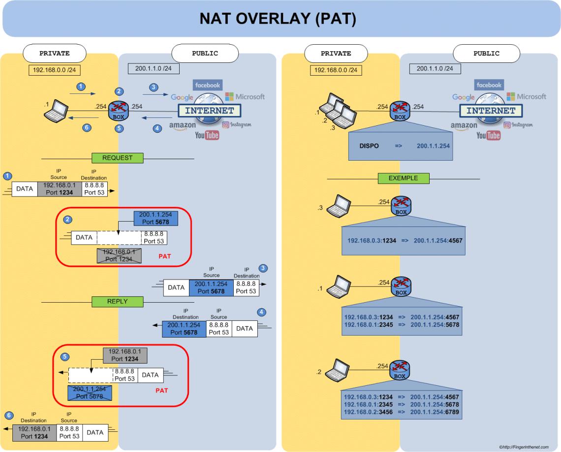 NAT Operating Principle - PAT