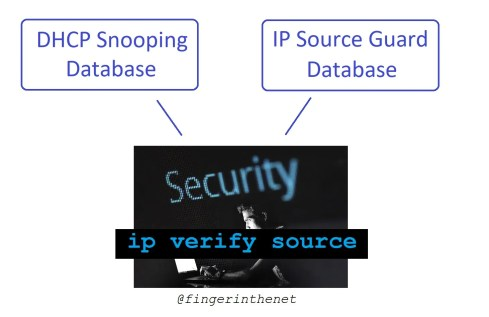 IP source guard