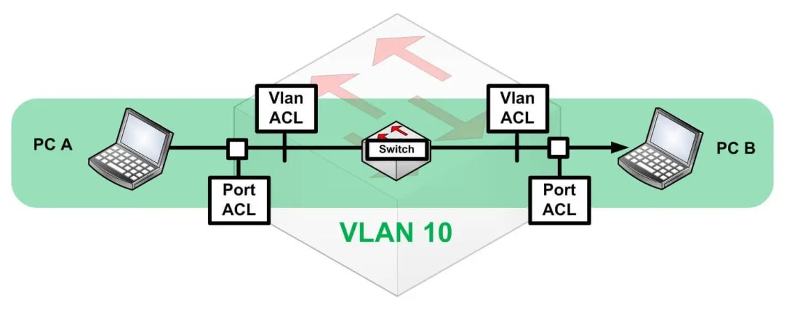 PC A is in the same Vlan as PC B