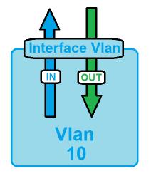ACL - Interface Vlan