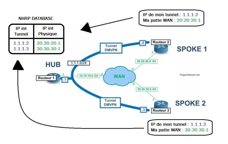 DMVPN - Filling the NHRP Database
