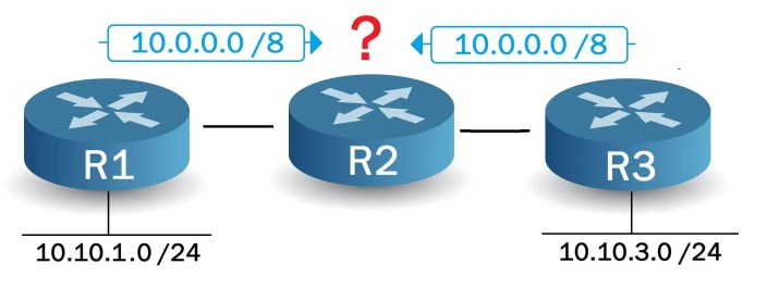 EIGRP routing pollution