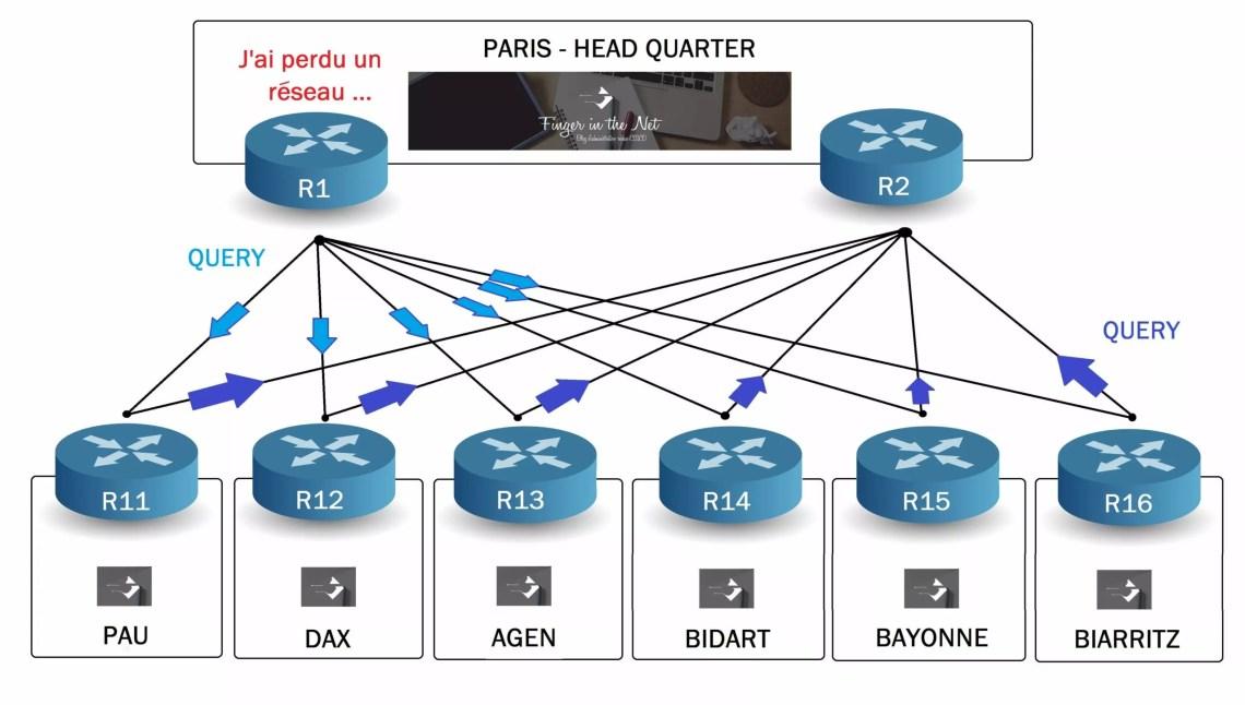 Les routeurs des sites distants envoyent un paquets QUERY a tous leurs Neighbors