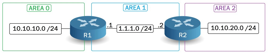 Area 2 is not connected to Area 0