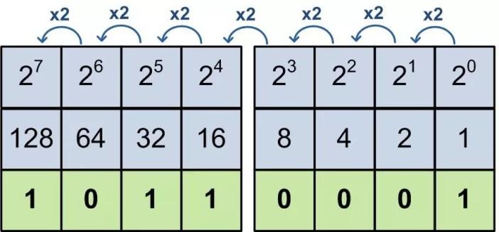 Le code binaire 2