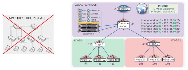 Créer une architecture réseau 18