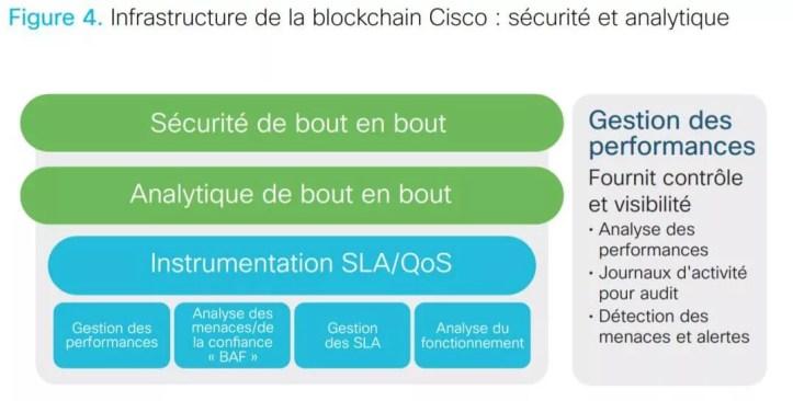 La Blockchain vue par CISCO 15