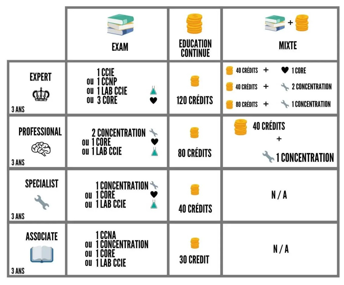 Les certifications CISCO v3 5