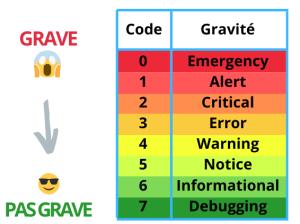 Les niveaux d'alerte