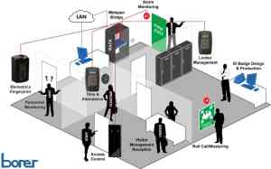 fingerprint-access-control-network-borer-system