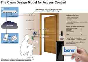 borer clean model design access control