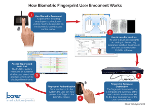 how biometric fingerprint access control enrolment works