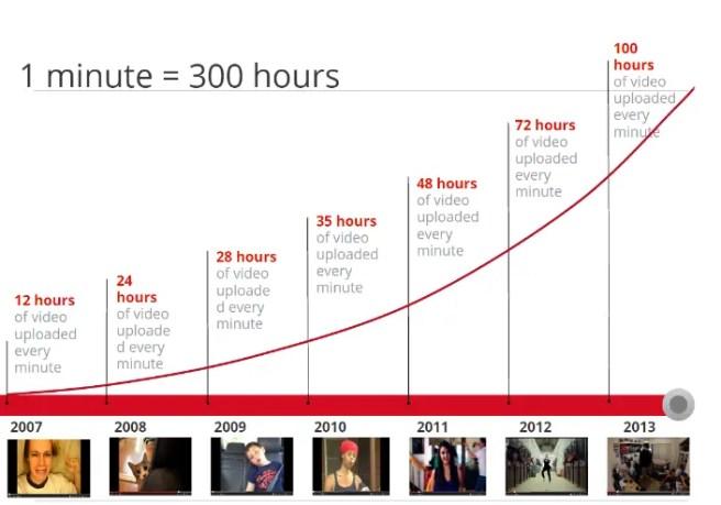 Afbeeldingsresultaat voor groei youtube