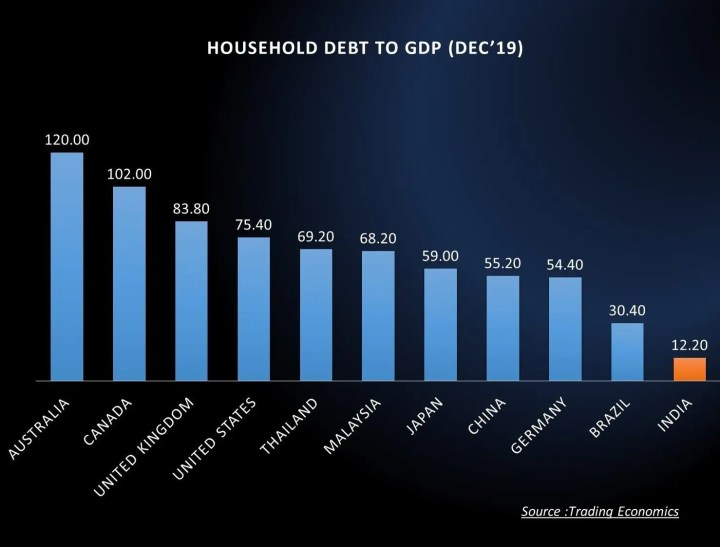 Household debt to GDP ratio for India compared against global peers