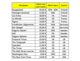 What do digital newspapers cost?