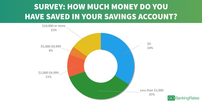 how to stop living paycheck to paycheck and save money